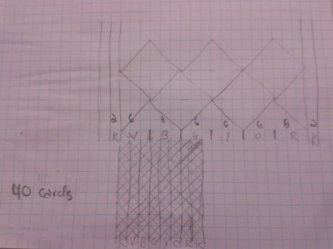 Tablet weaving pattern graphed out