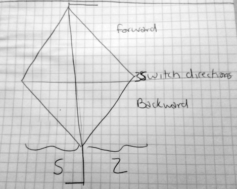 diamond diagram